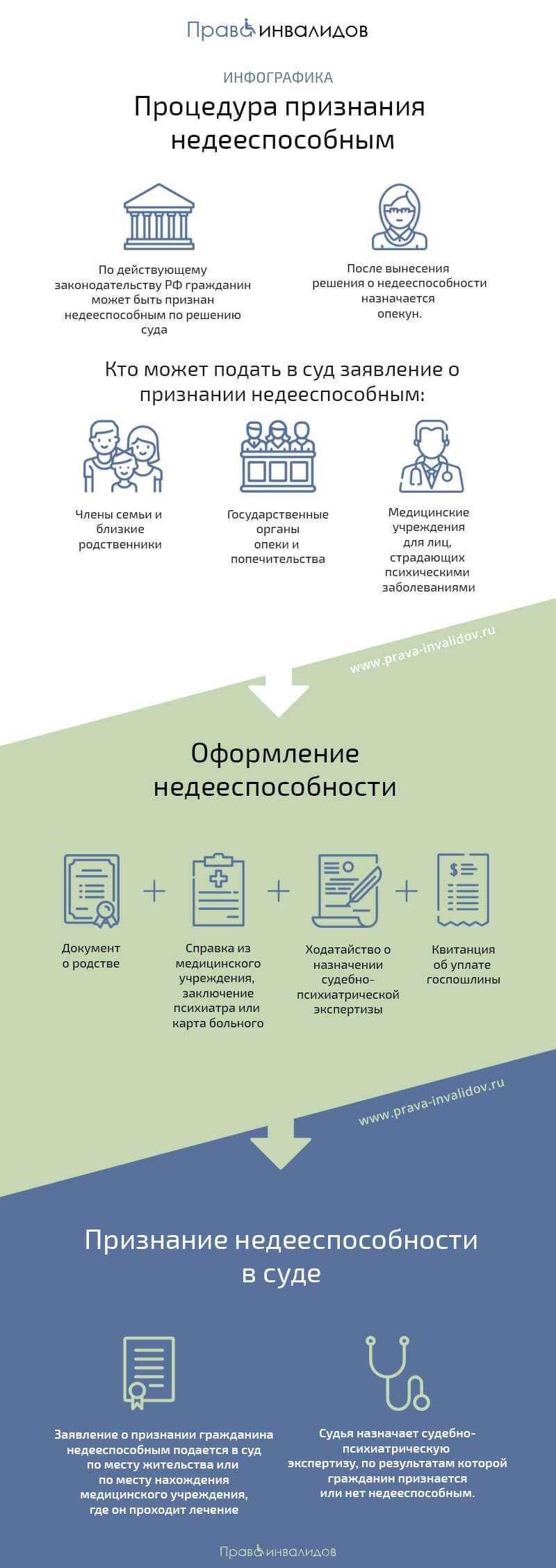 Признание недееспособным - инфографика